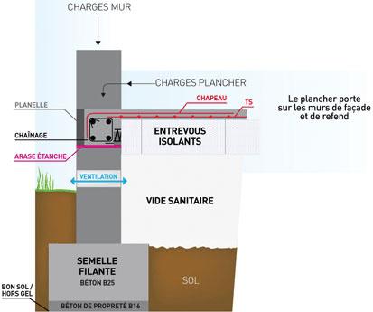 Tout savoir sur le vide sanitaire faq - Maison sans vide sanitaire humidite ...