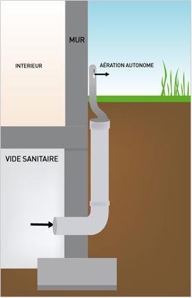 un vide sanitaire doit il tre ventil. Black Bedroom Furniture Sets. Home Design Ideas